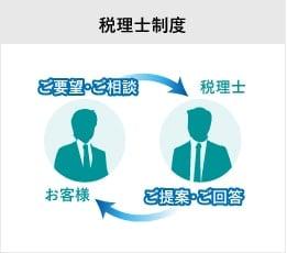 税理士制度の解説